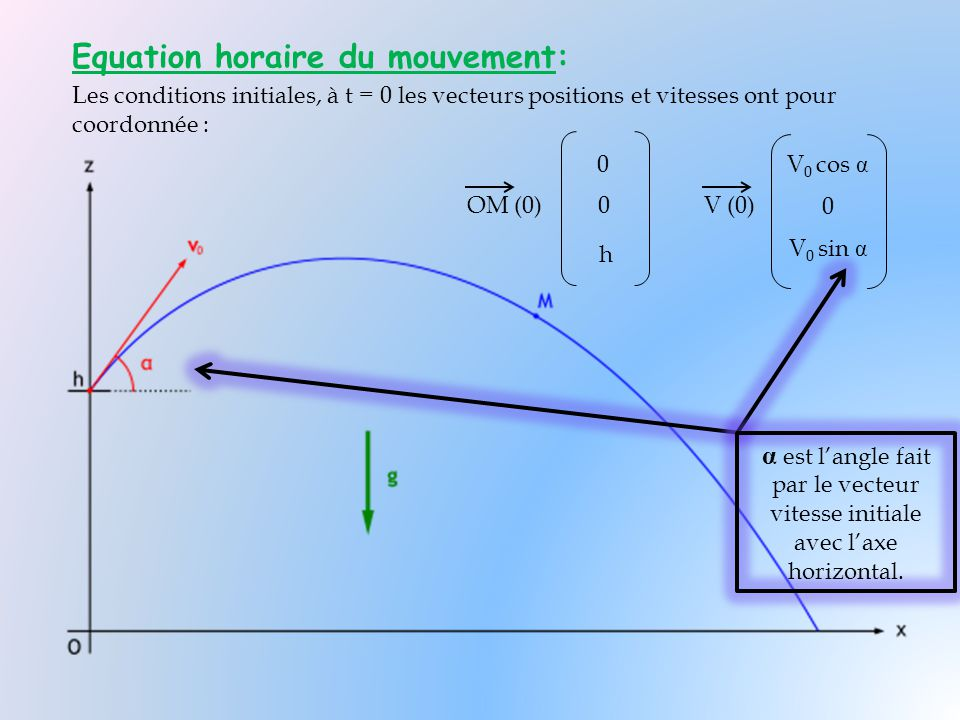 Equation horaire du mouvement: