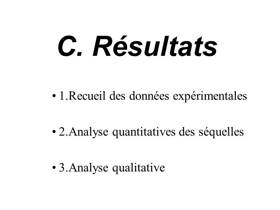 Résultats 1.Recueil des données expérimentales