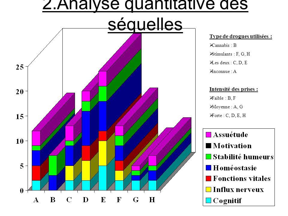 2.Analyse quantitative des séquelles
