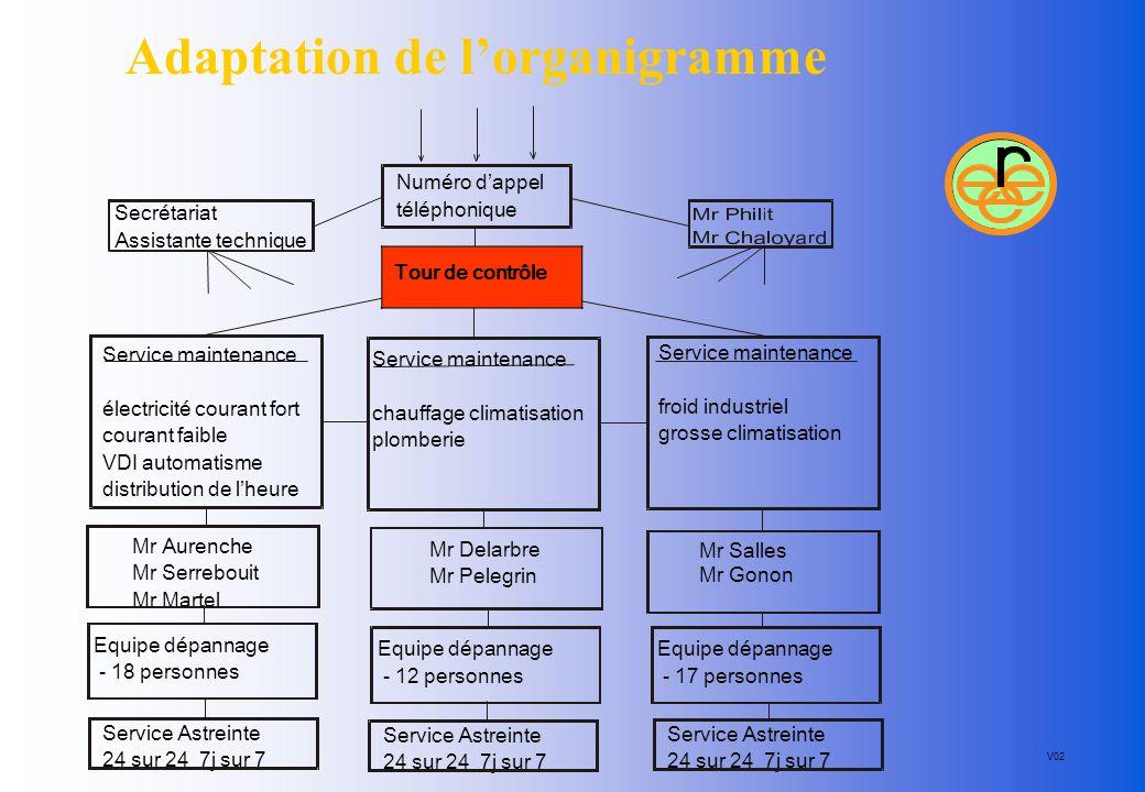 Adaptation de l'organigramme