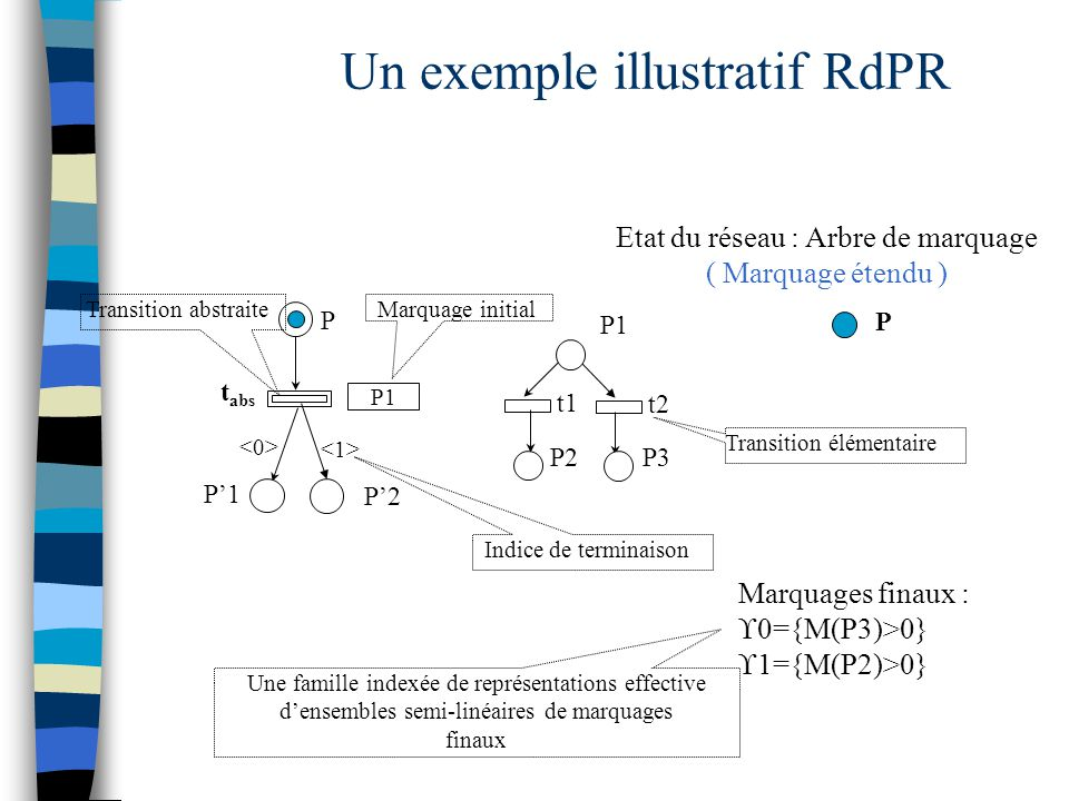 Un exemple illustratif RdPR