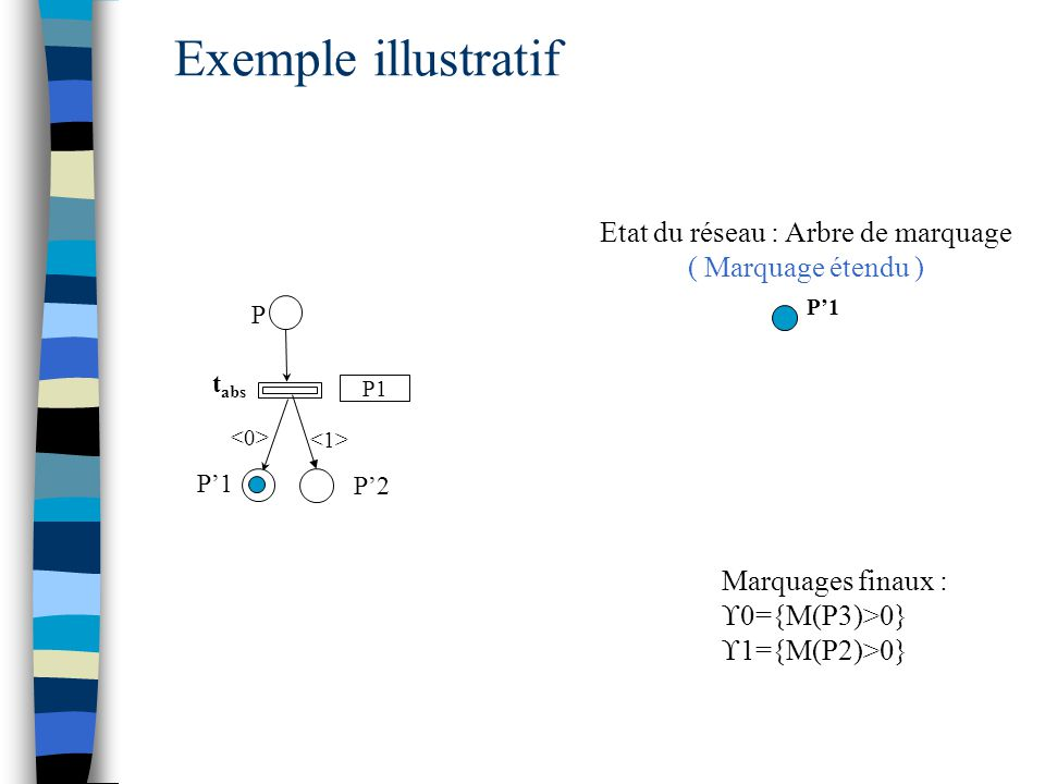 Etat du réseau : Arbre de marquage ( Marquage étendu )