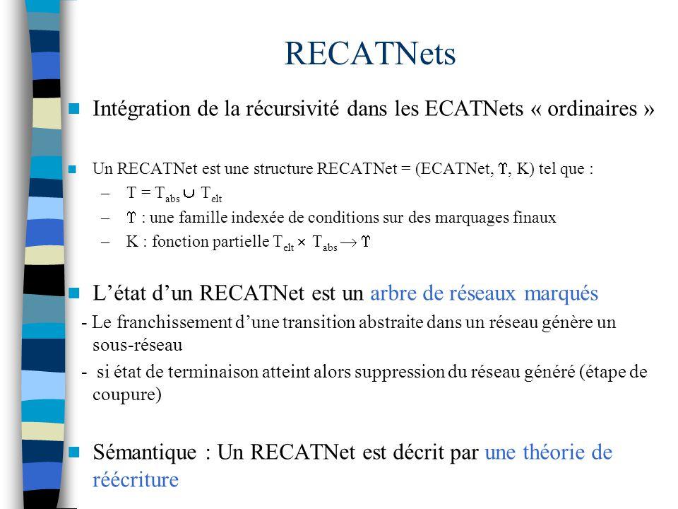 RECATNets Intégration de la récursivité dans les ECATNets « ordinaires » Un RECATNet est une structure RECATNet = (ECATNet, , K) tel que :