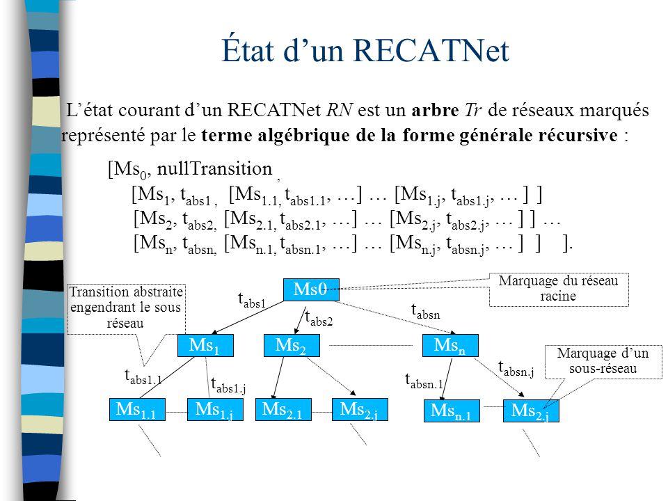 État d'un RECATNet L'état courant d'un RECATNet RN est un arbre Tr de réseaux marqués.