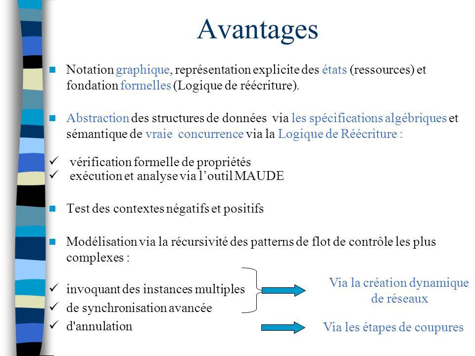 Avantages Notation graphique, représentation explicite des états (ressources) et fondation formelles (Logique de réécriture).