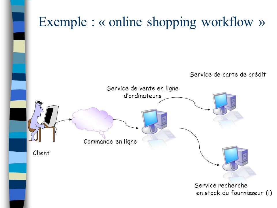 Exemple : « online shopping workflow »