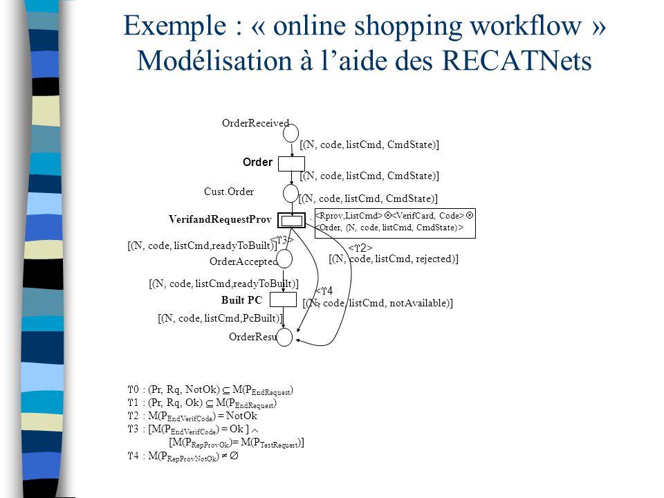 Exemple : « online shopping workflow » Modélisation à l'aide des RECATNets