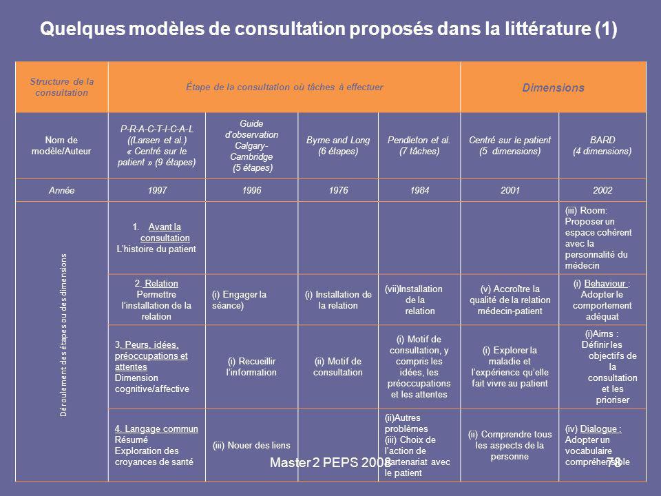 Quelques modèles de consultation proposés dans la littérature (1)