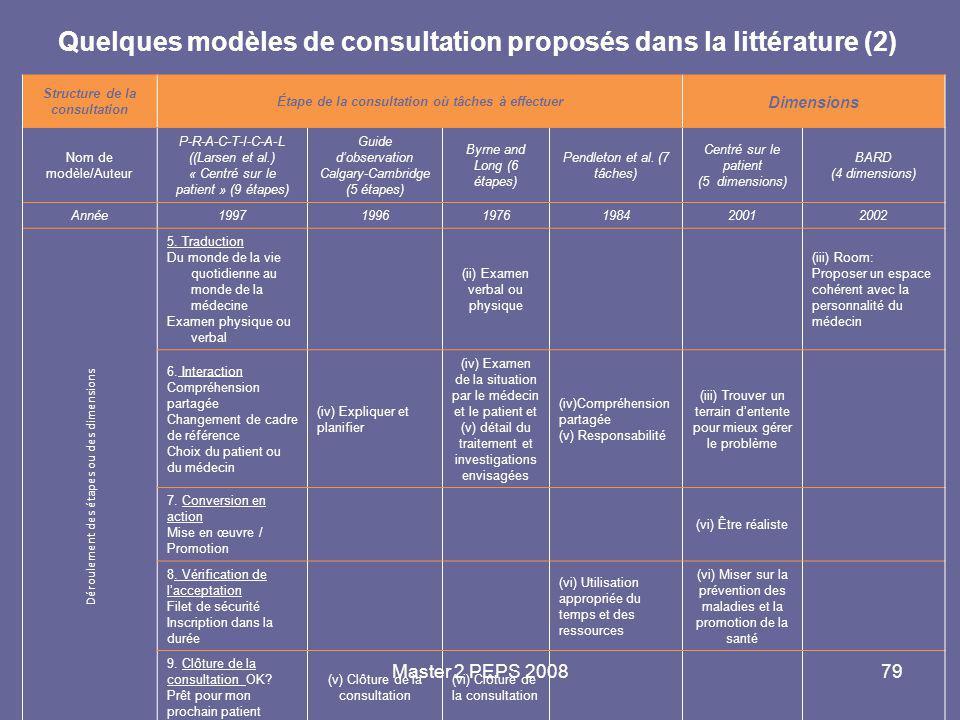 Quelques modèles de consultation proposés dans la littérature (2)