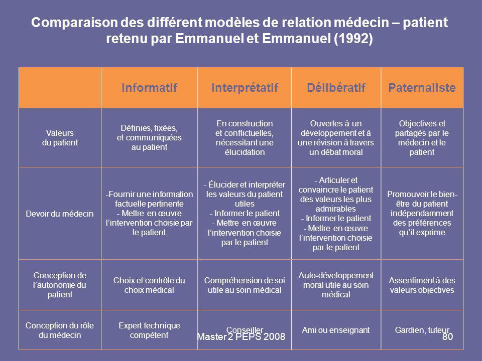 Comparaison des différent modèles de relation médecin – patient retenu par Emmanuel et Emmanuel (1992)