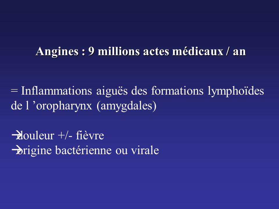 Angines : 9 millions actes médicaux / an