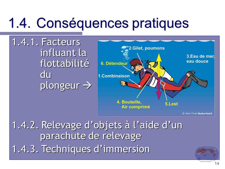 1.4. Conséquences pratiques