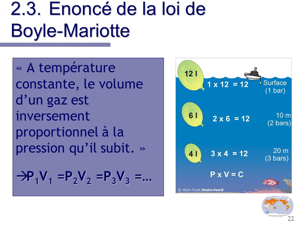 2.3. Enoncé de la loi de Boyle-Mariotte