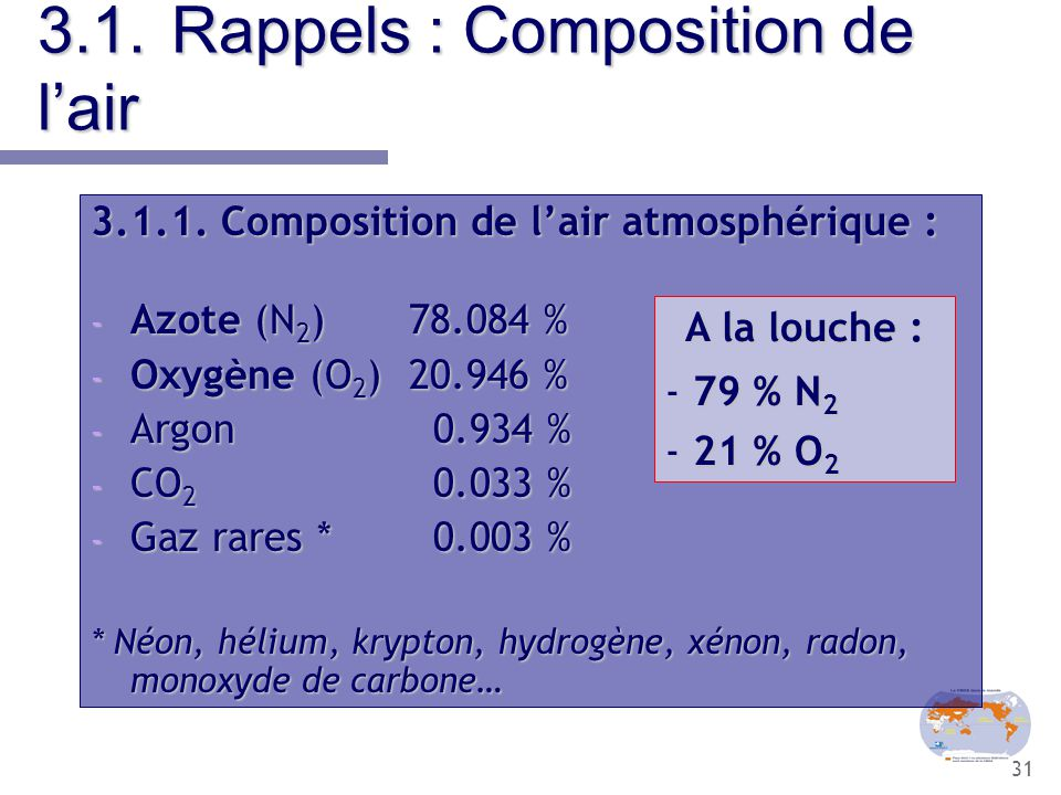 3.1. Rappels : Composition de l'air