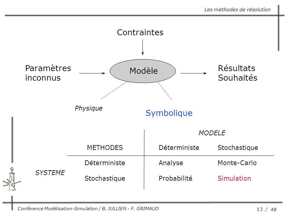 Contraintes Paramètres inconnus Résultats Souhaités Modèle Symbolique