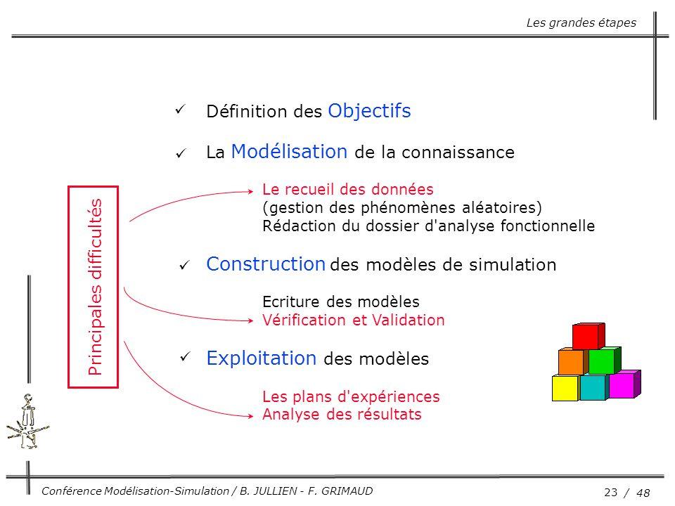 Construction des modèles de simulation