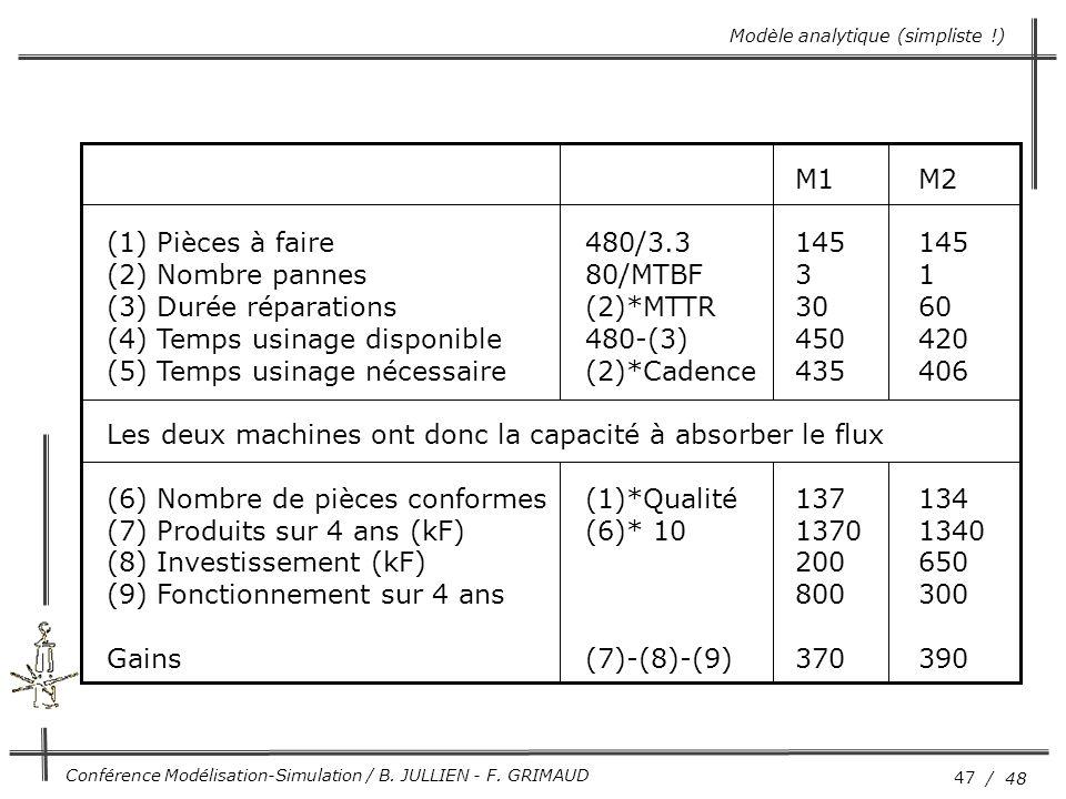 (3) Durée réparations (2)*MTTR 30 60