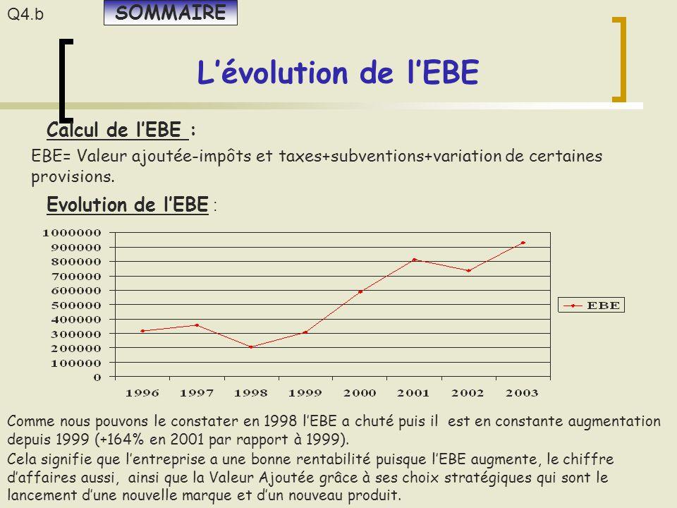 L'évolution de l'EBE SOMMAIRE Calcul de l'EBE : Evolution de l'EBE :