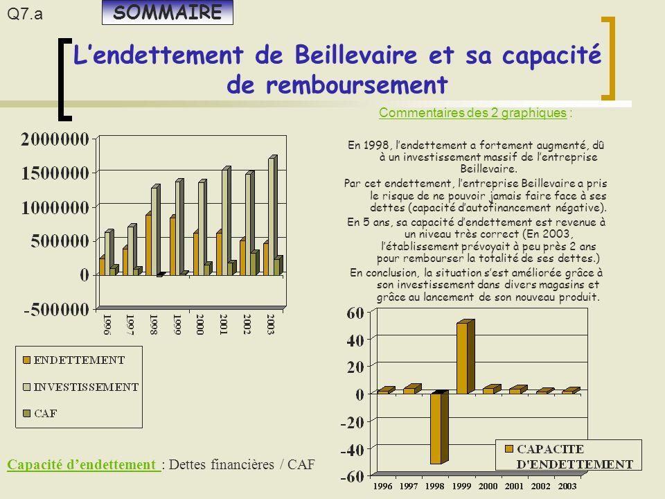 L'endettement de Beillevaire et sa capacité de remboursement