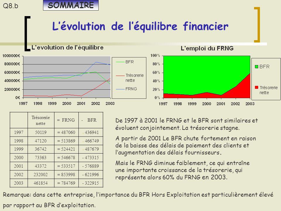 L'évolution de l'équilibre financier