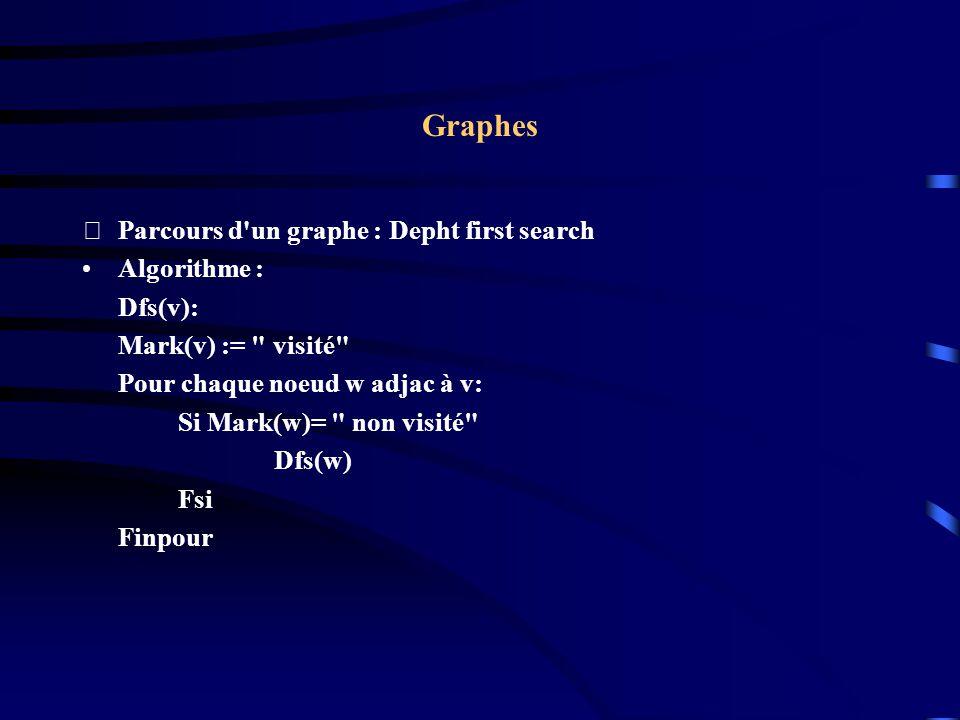 Graphes Parcours d un graphe : Depht first search Algorithme : Dfs(v):