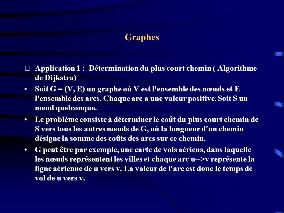 Graphes Application 1 : Détermination du plus court chemin ( Algorithme de Dijkstra)