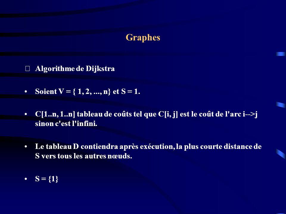 Graphes Algorithme de Dijkstra Soient V = { 1, 2, ..., n} et S = 1.