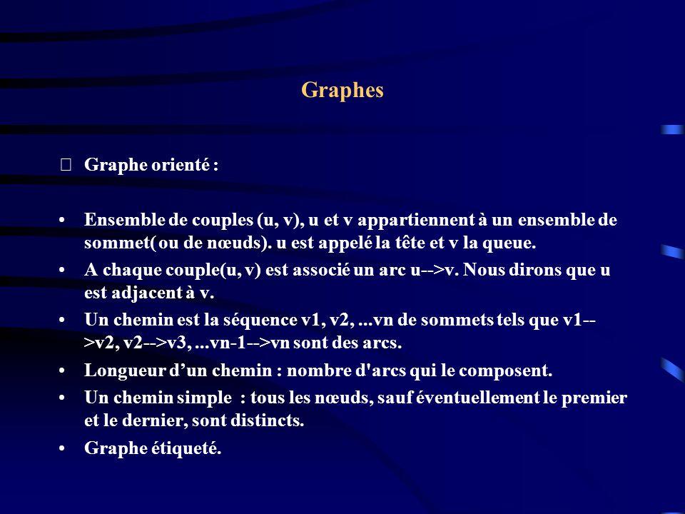 Graphes Graphe orienté :