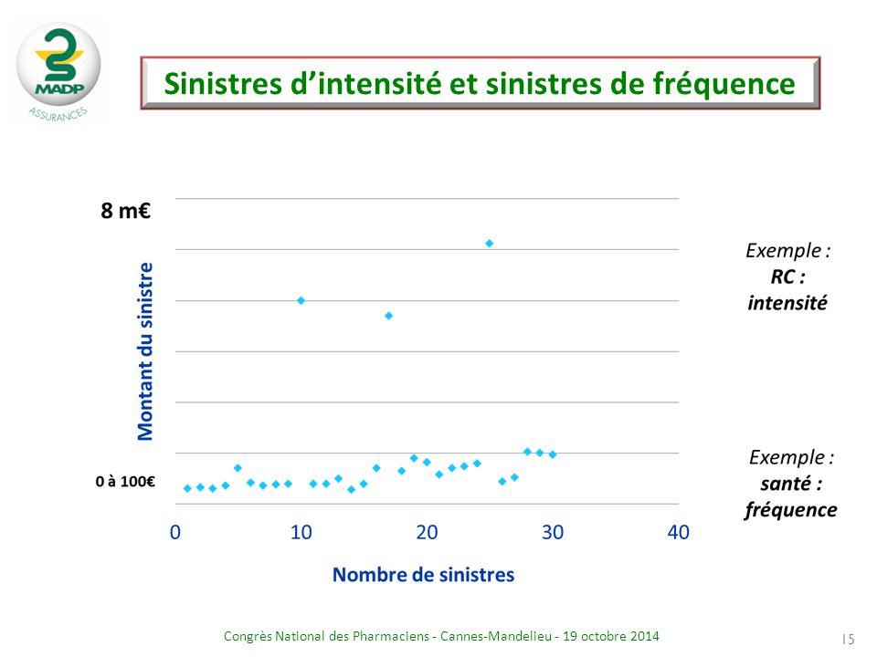 Sinistres d'intensité et sinistres de fréquence