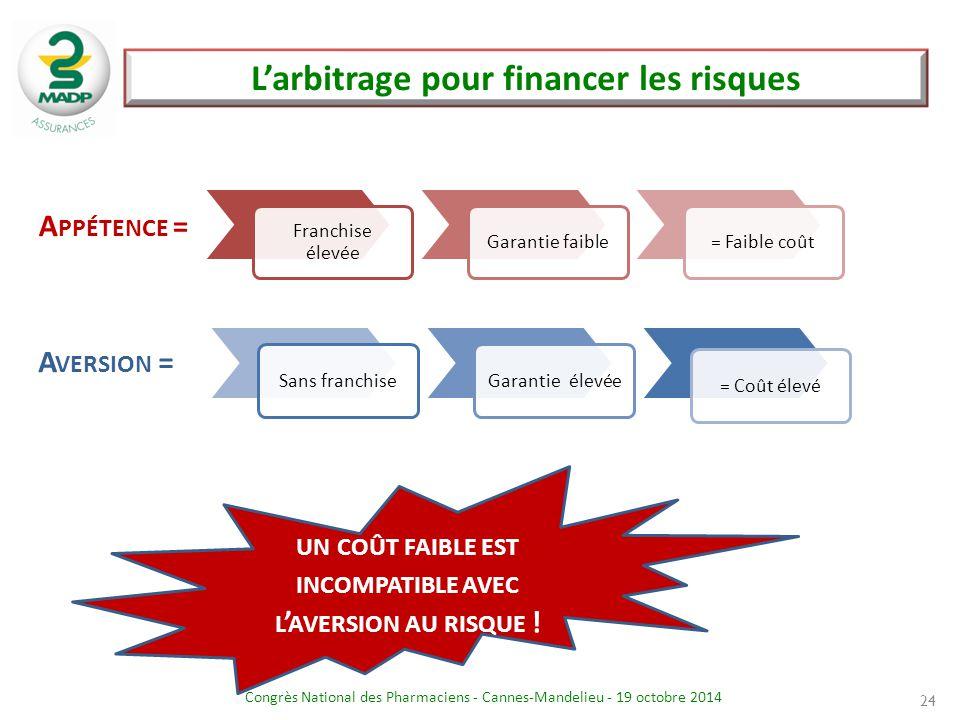 L'arbitrage pour financer les risques