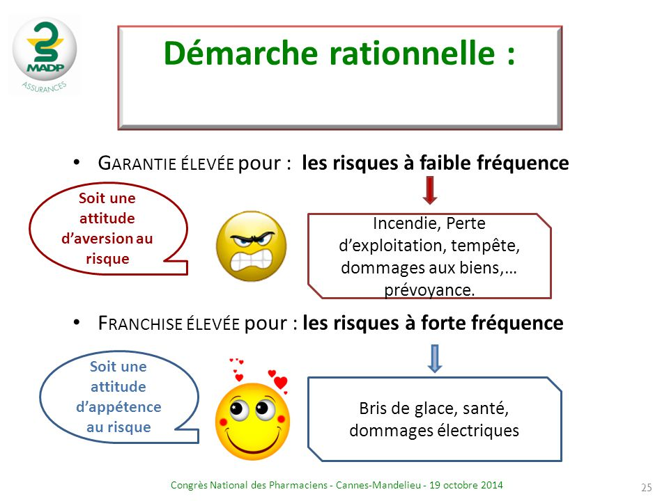 Démarche rationnelle :