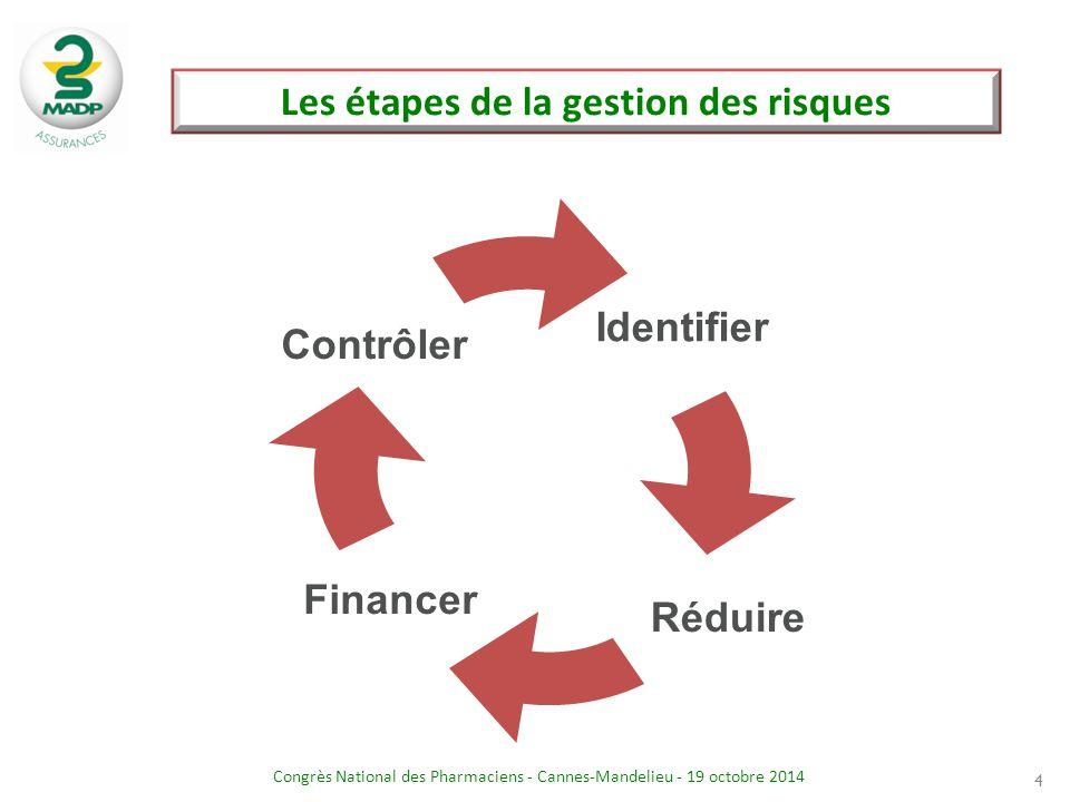 Les étapes de la gestion des risques