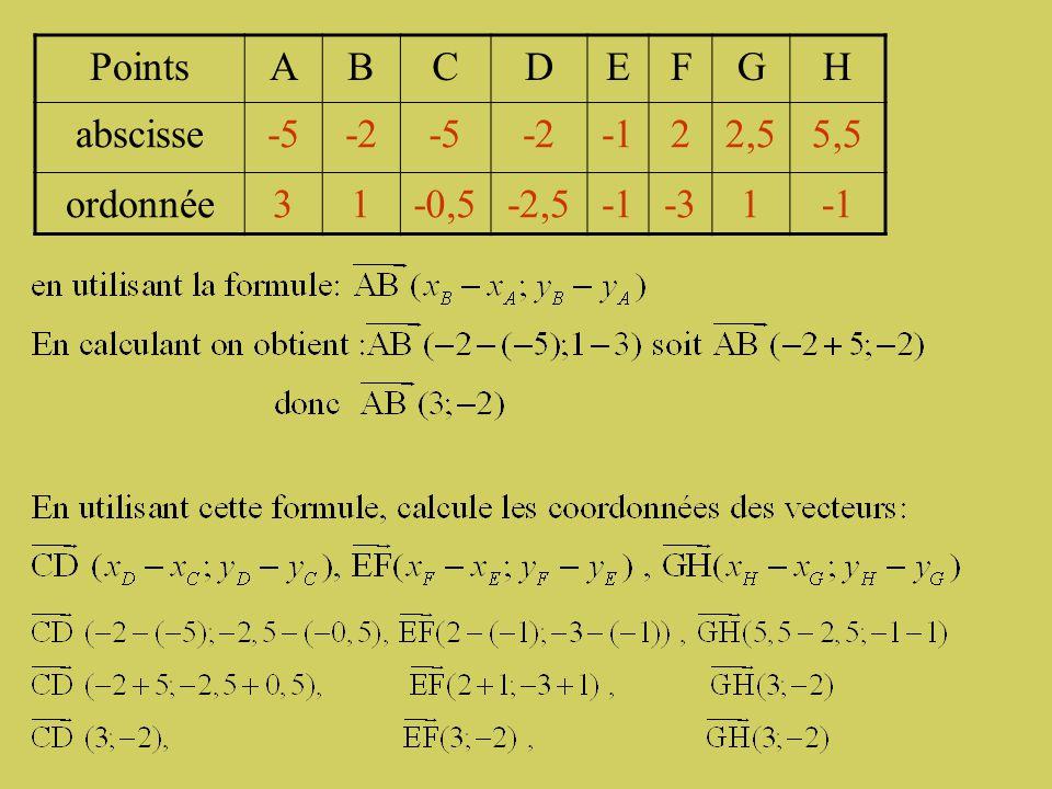 Points A B C D E F G H abscisse -5 -2 -1 2 2,5 5,5 ordonnée 3 1 -0,5 -2,5 -3