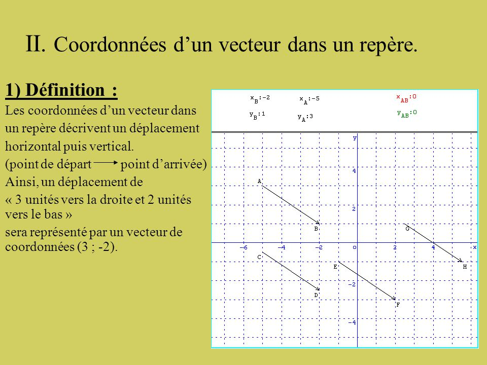 II. Coordonnées d'un vecteur dans un repère.