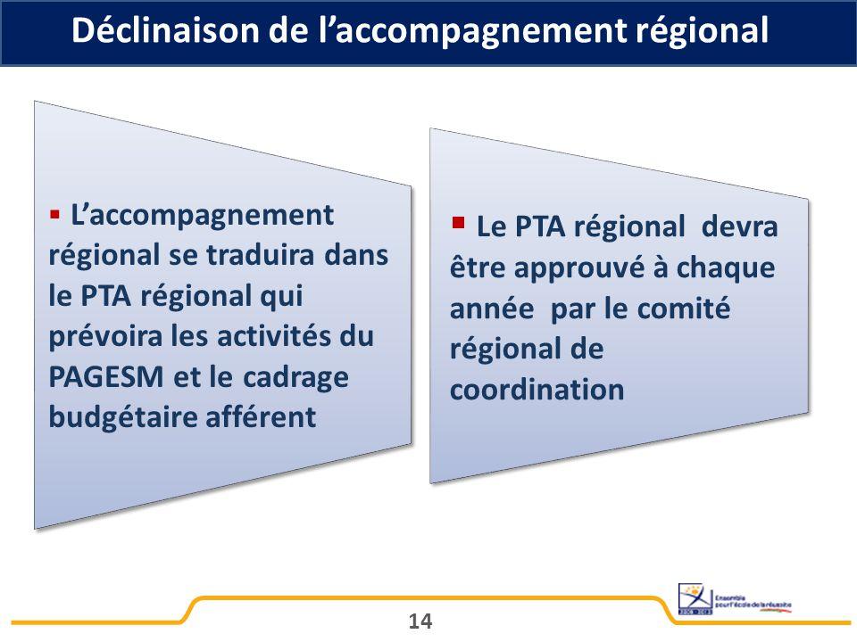 Déclinaison de l'accompagnement régional