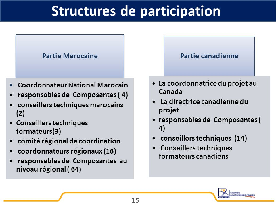 Structures de participation