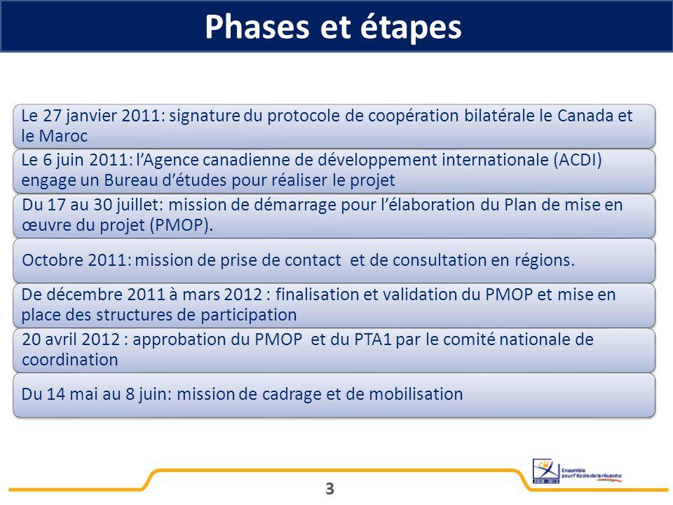 Phases et étapes Le 27 janvier 2011: signature du protocole de coopération bilatérale le Canada et le Maroc.
