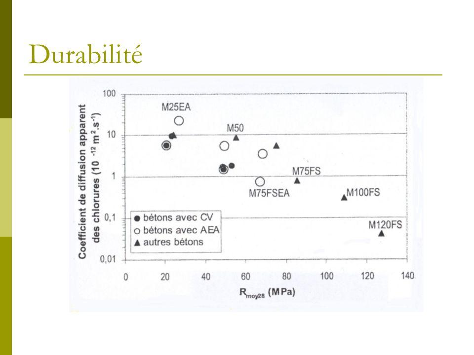 Durabilité Plus le béton est résistant, moins il est poreux et plus il est difficile aux chlorures de pénétrer.