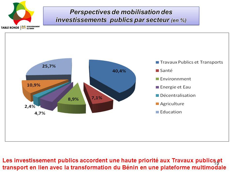 Perspectives de mobilisation des investissements publics par secteur (en %)