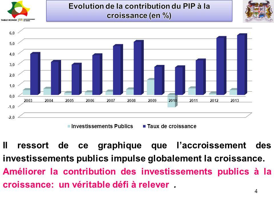Evolution de la contribution du PIP à la croissance (en %)