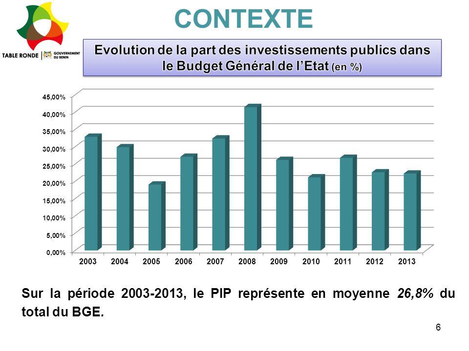 CONTEXTE Evolution de la part des investissements publics dans le Budget Général de l'Etat (en %)