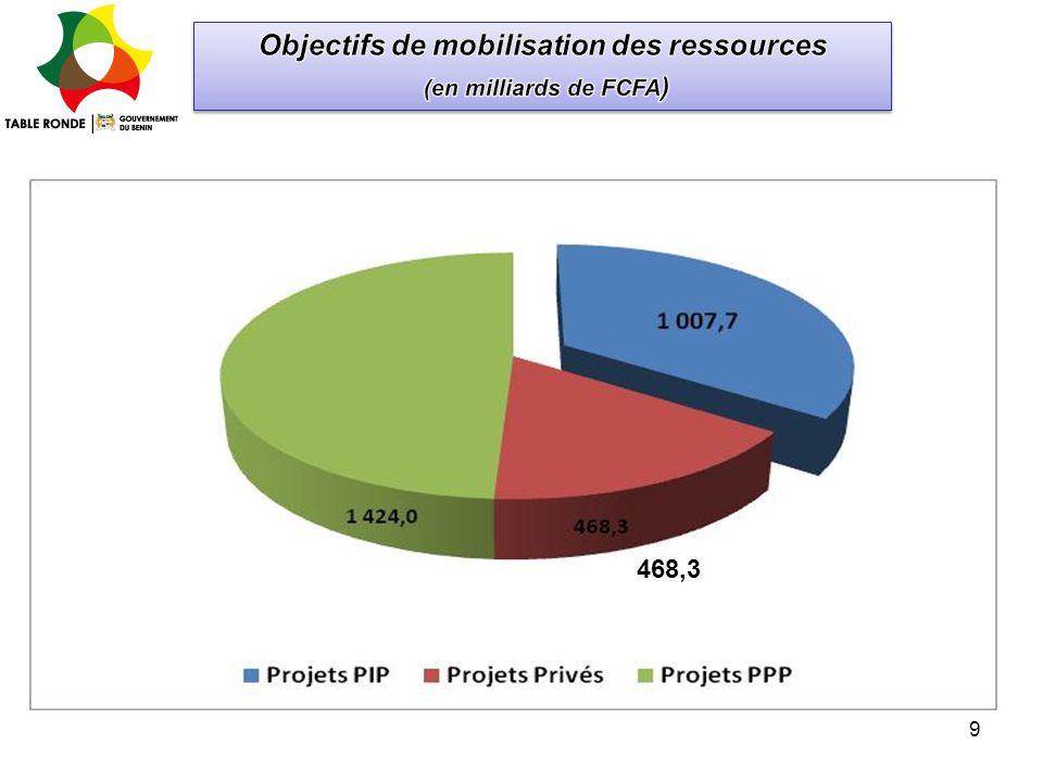 Objectifs de mobilisation des ressources