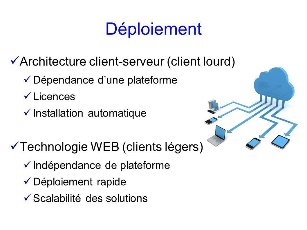 Déploiement Architecture client-serveur (client lourd)