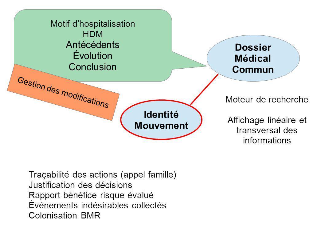 Dossier Médical Commun Identité Mouvement