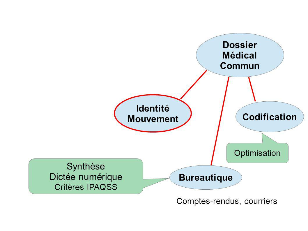 Dossier Médical Commun Identité Mouvement Codification Bureautique