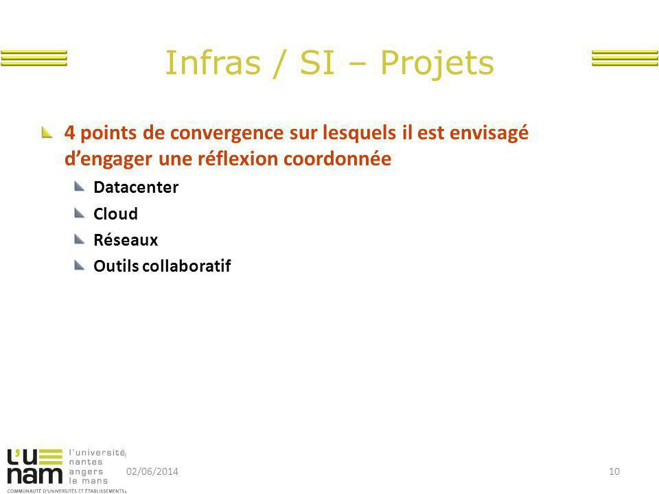 Infras / SI – Projets 4 points de convergence sur lesquels il est envisagé d'engager une réflexion coordonnée.