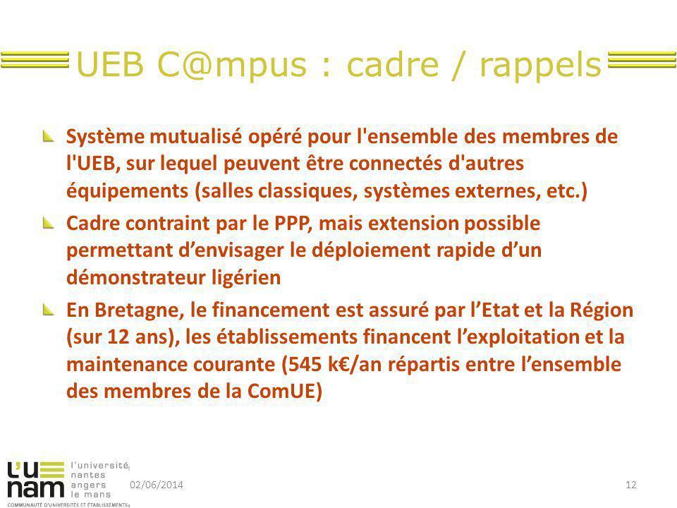 UEB C@mpus : cadre / rappels