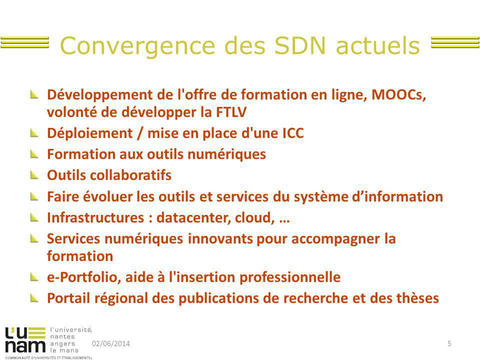 Convergence des SDN actuels