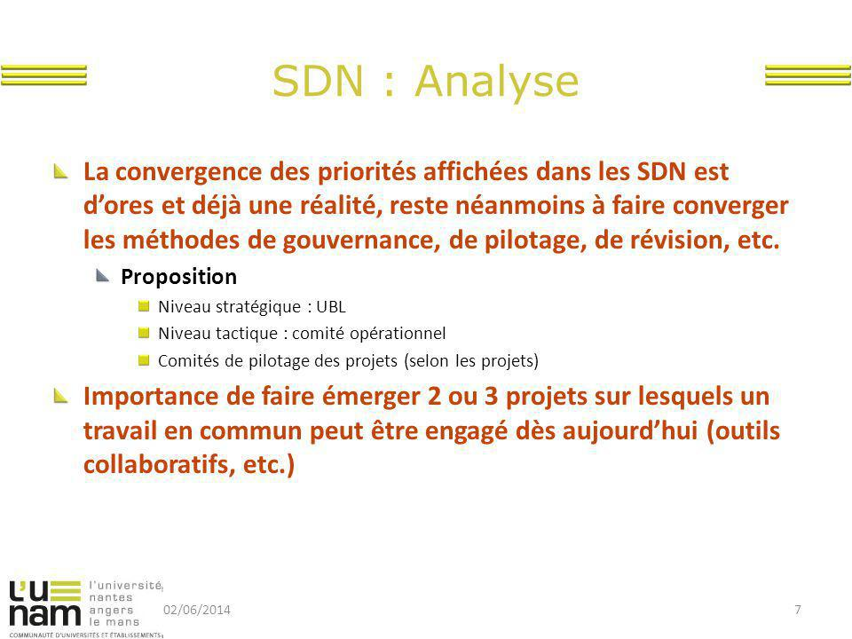 SDN : Analyse