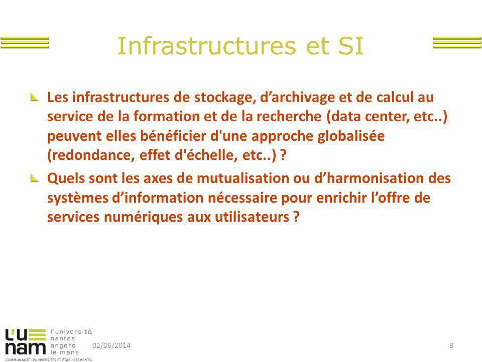 Infrastructures et SI